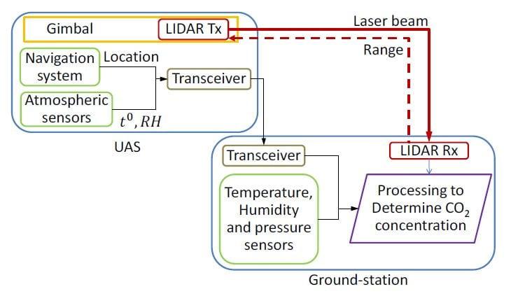 UAS system diagram