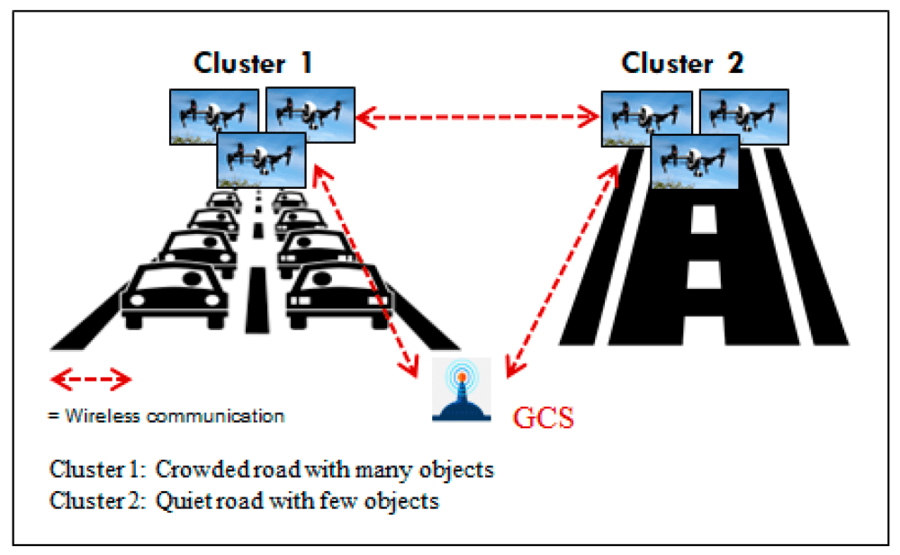 Drone clusters with identical service but different environmental conditions. GCS: Ground Control Station.