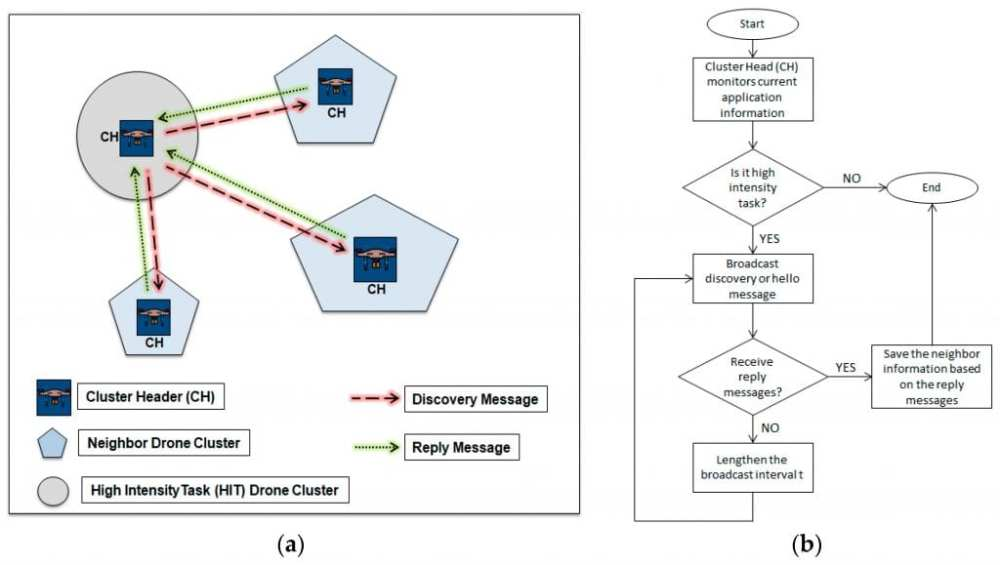 (a) Cluster discovery scenario and (b) Flowchart of cluster discovery process.