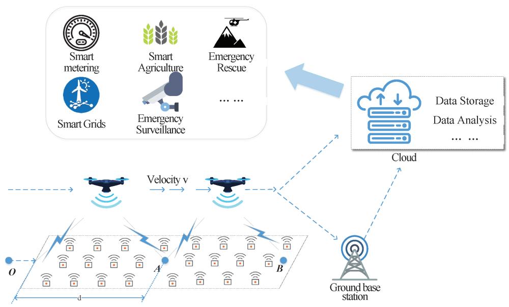 Data collections via UAVs.