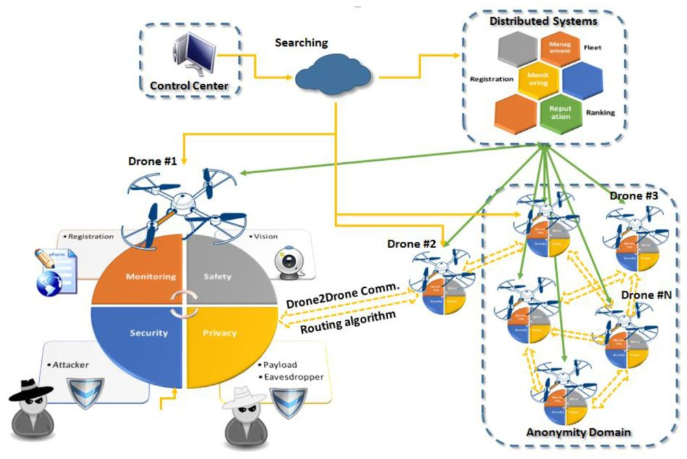 Proposed UAV IoT architecture.