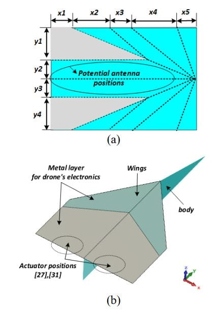 Realized paper drone geometry of (a) the unfolded planar photo paper sheet and (b) perspective view of paper drone.