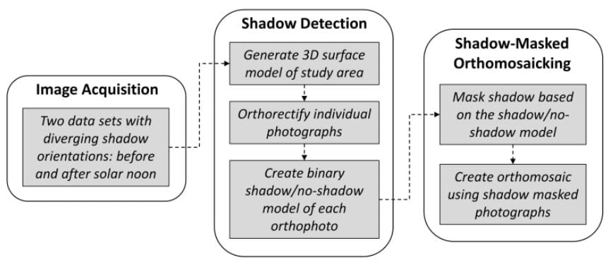 A workflow for creating shadow-reduced orthomosaics from two-pass UAV photography.