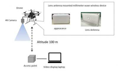 SECOM and Tokyo Tech jointly developed a millimeter wave wireless communication system that enables long distance communication, and succeeded in transmitting 4K uncompressed video in real time from a drone. Image Credit: Kei Sakaguchi