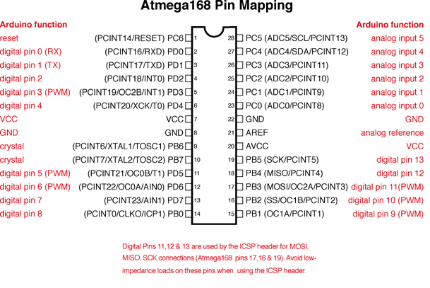 Atmega168 Pin Map