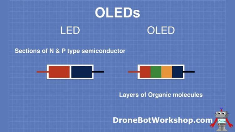 How OLEDS Work - LED and OLED Differences