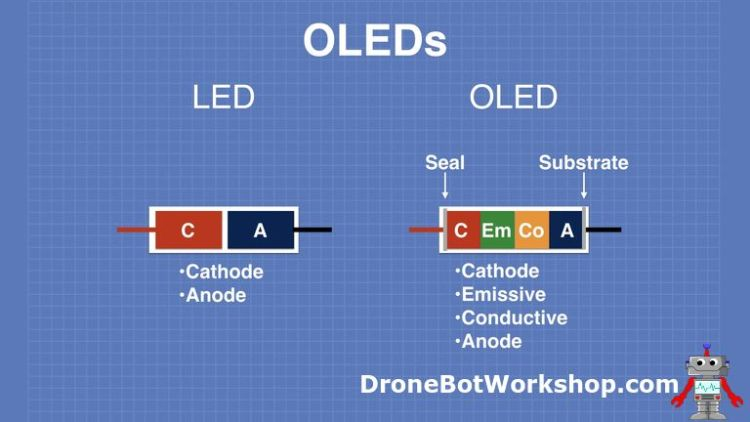 How OLEDS Work - LED and OLED Layers