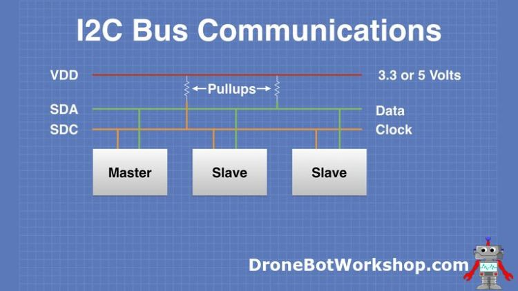 I2C Bus Communications