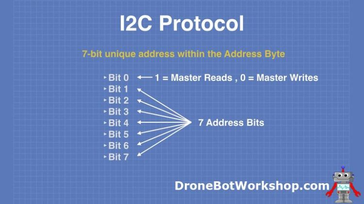 I2C Address Format