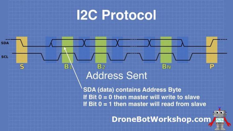 I2C Protocol Address Sent