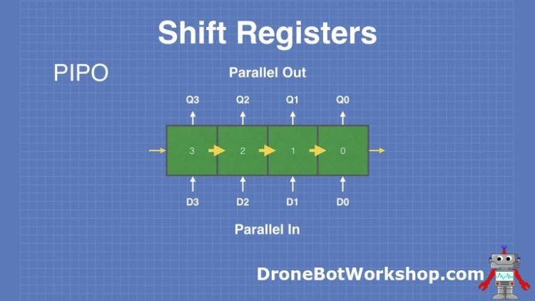Shift-Registers-PIPO