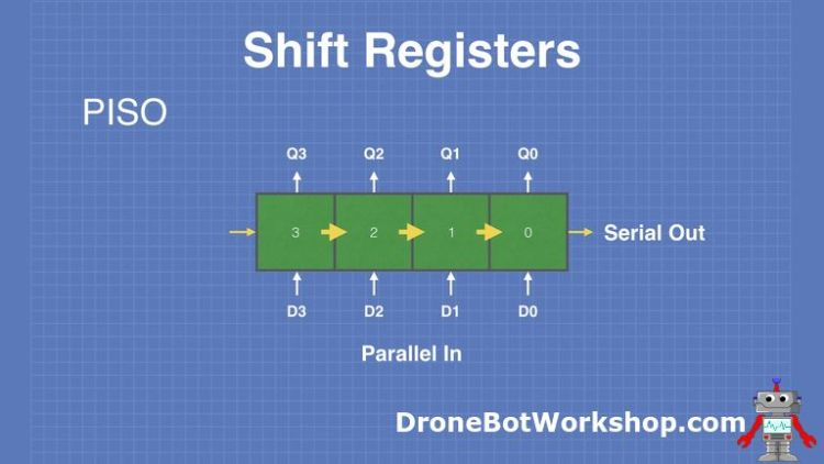 Shift-Registers-PISO