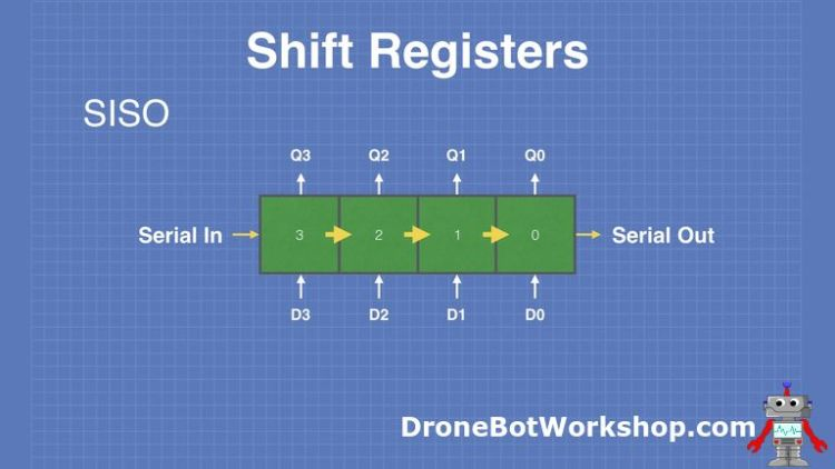 Shift-Registers-SISO