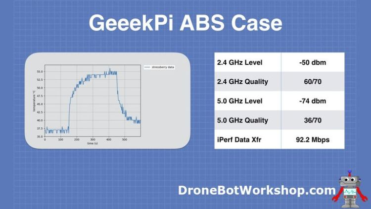 GeeekPi ABS Case Results