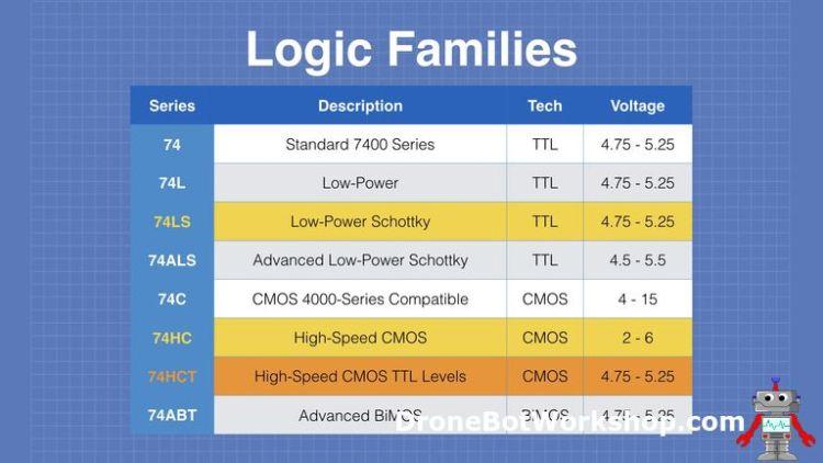 7400 Logic Family
