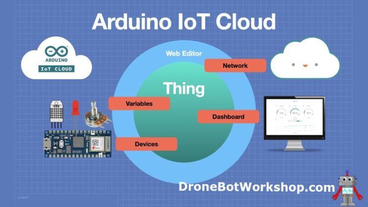 Arduino IoT Cloud Structure