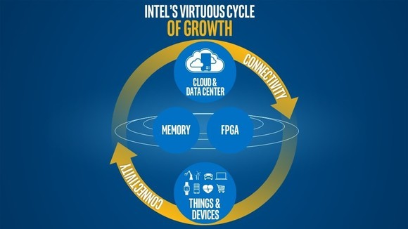 Intel's virtuous cycle of growth