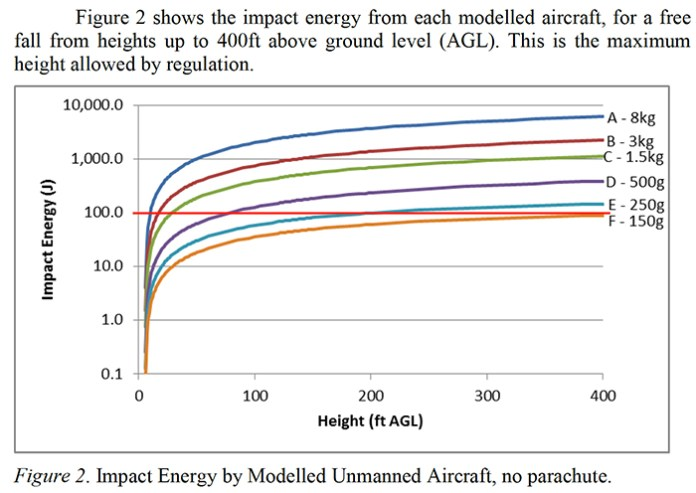graph showing impact energy
