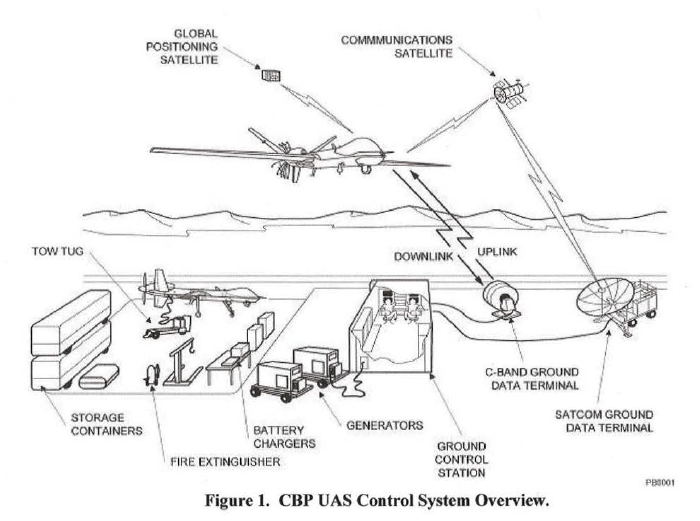 Will Customs and Border Protection Drones be Furloughed