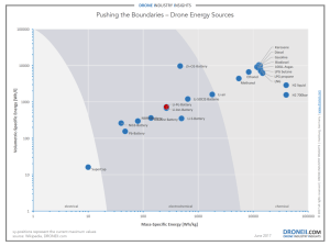 Drone Energy Sources – Pushing the Boundaries of Electric