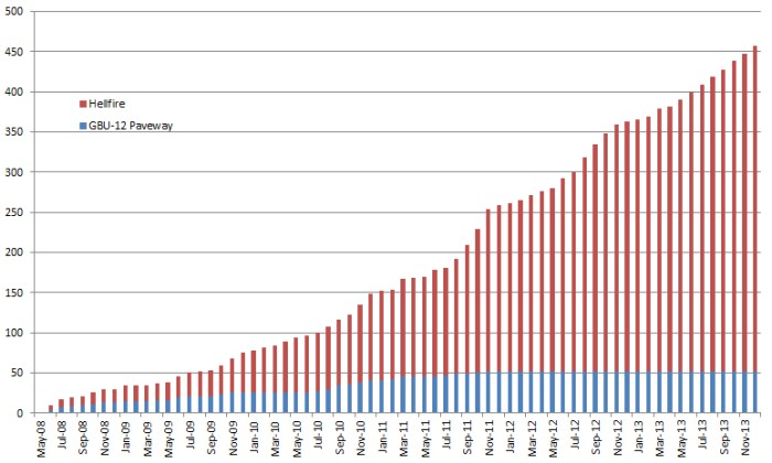 Weapons released from UK Reaper drones - cumulative total by month