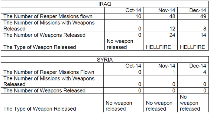 UK MoD FoI release to Drone Wars UK 03-02-2015