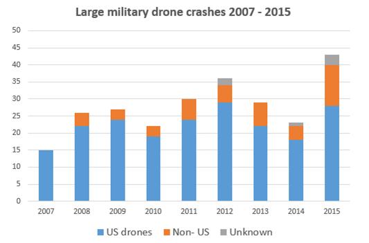 whose-drones-2015