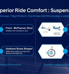 hyundai india says that the santro will offer a stable and comfortable ride [ 1280 x 720 Pixel ]