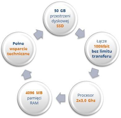 Dane z https://www.netdc.pl/serwery-vps