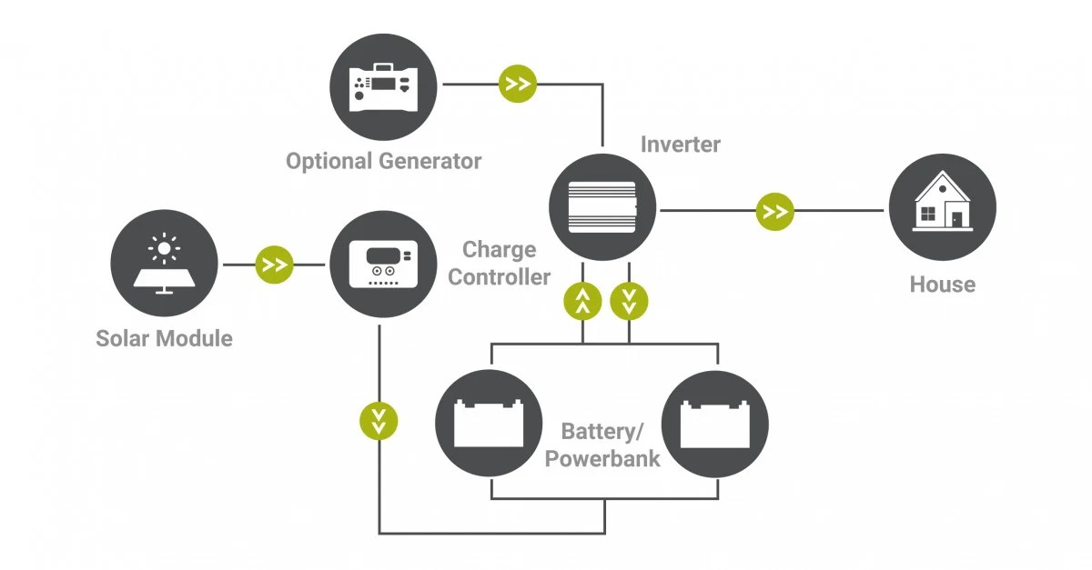 An introduction to off-grid solar applications