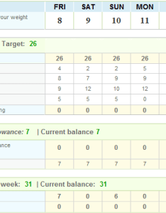 Week weight watchers points chart also dropping pounds for macmillan rh droppingpoundsformacmillan wordpress