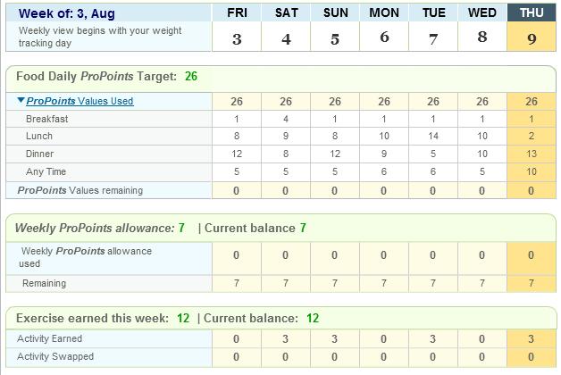 Week weight watchers chart also dropping pounds for macmillan  sponsored loss rh droppingpoundsformacmillan wordpress
