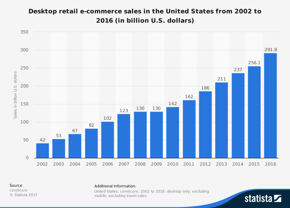 E-Commerce Sales from 2002 to 2016