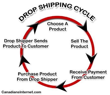 Dropshipping Cycle