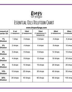 Essential oil dilution chart also reiki training kundalini yoga rh dropsofyoga