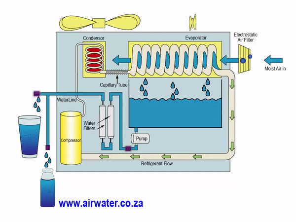 1. Integrated systems for AC and water production