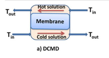 24. Direct Contact Membrane Distillation MAIN