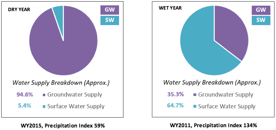 Source: DWR Water Supply & Balance Data Interface Tool, LITE v.9.1.