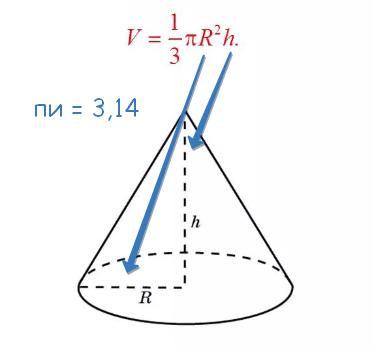 как рассчитать объем конуса