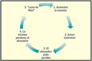 Rompa el Ciclo de Violencia