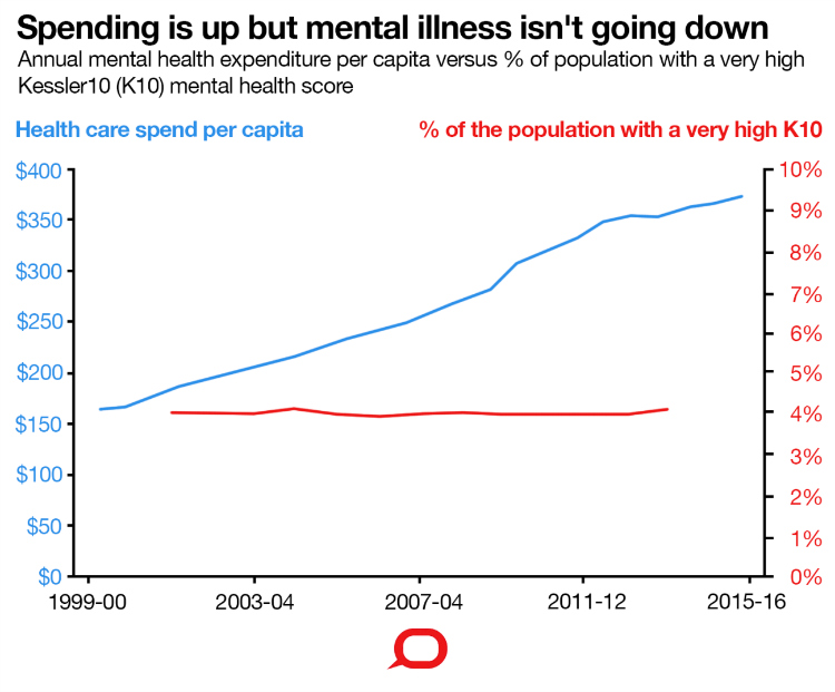 Spending on Mental Illness in Australia Has Increased But Rates of Distress Have Remained The Same