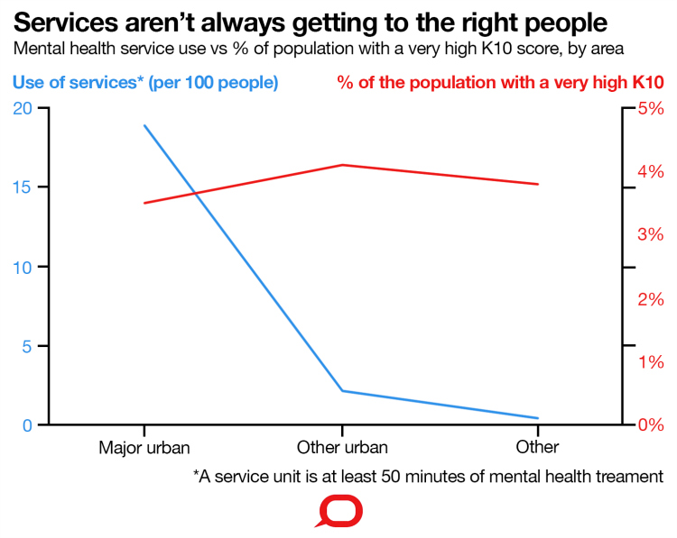 Figure 2 - Mental Health Services Aren't Reaching People in Outer Urban and Rural Populations Despite A Similar Level of Distress.