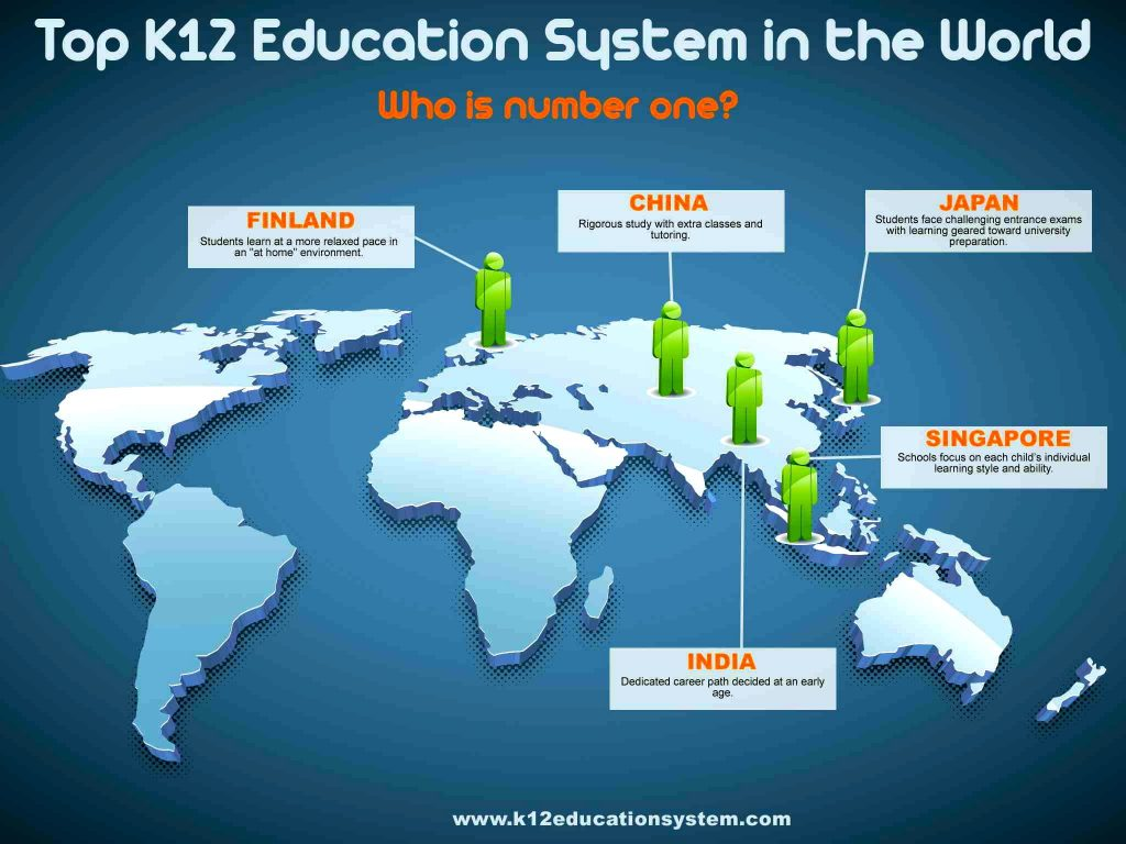 k12educationinfographic 1024x768 - Analyzing the K12 Education System