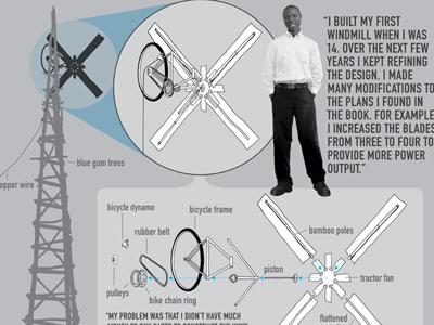 William Kamkwamba windmills