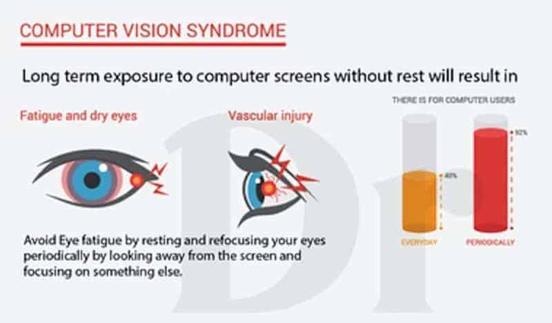 vision Syndrome