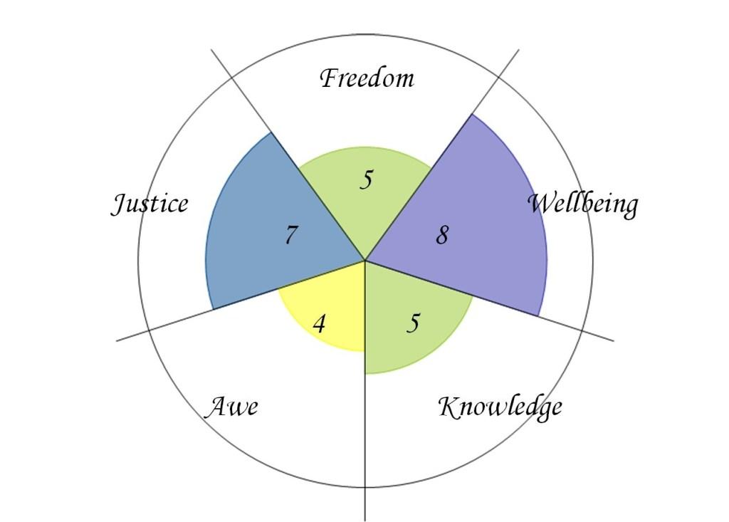 Image of Values Wheel