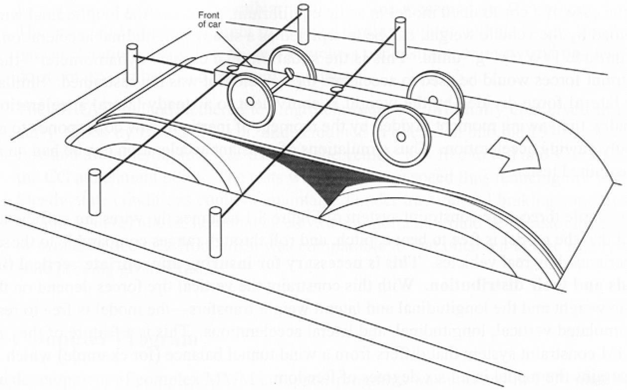 Car Acceleration Dynamics