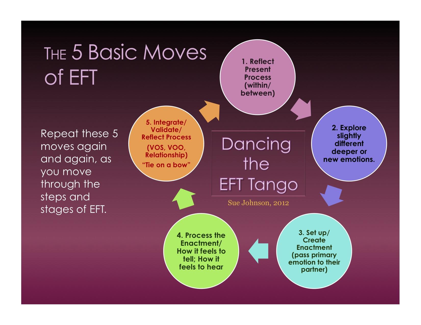 The Eft Tango