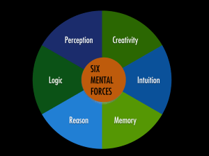 Six Mental Forces Graphic