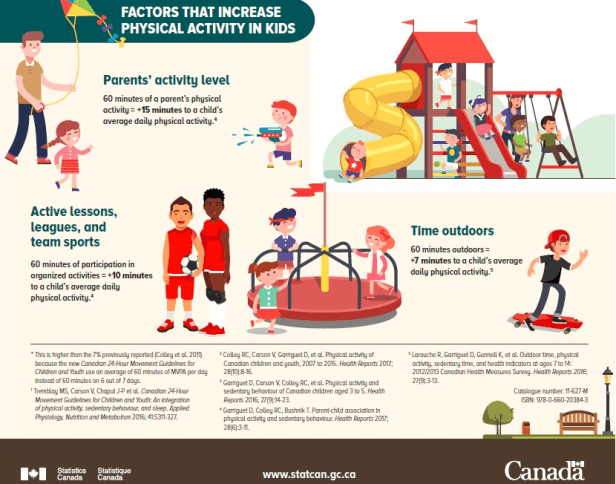 physical activity in Cdn kids2.jpg